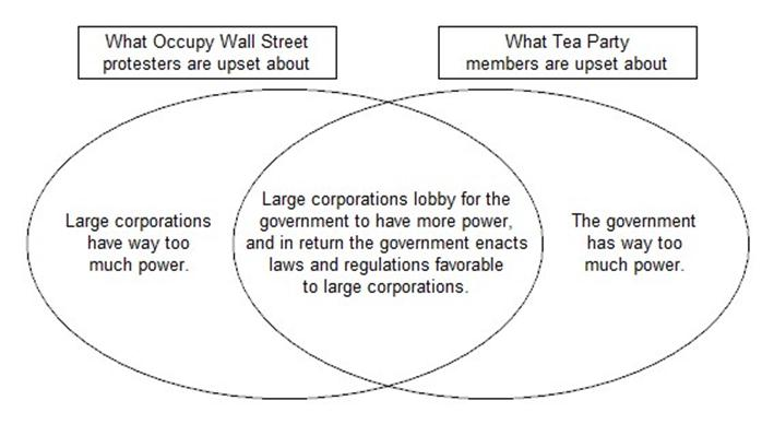 Venn diagram tea auto electrical wiring diagram fractals of change the occupiers and tea partiers are both right rh blog tomevslin com venn diagram teachers pay teachers venn diagram teaching ideas ccuart Image collections