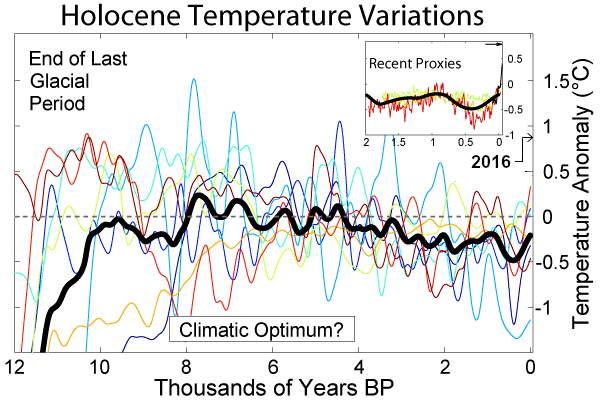 Halocene climate chnage